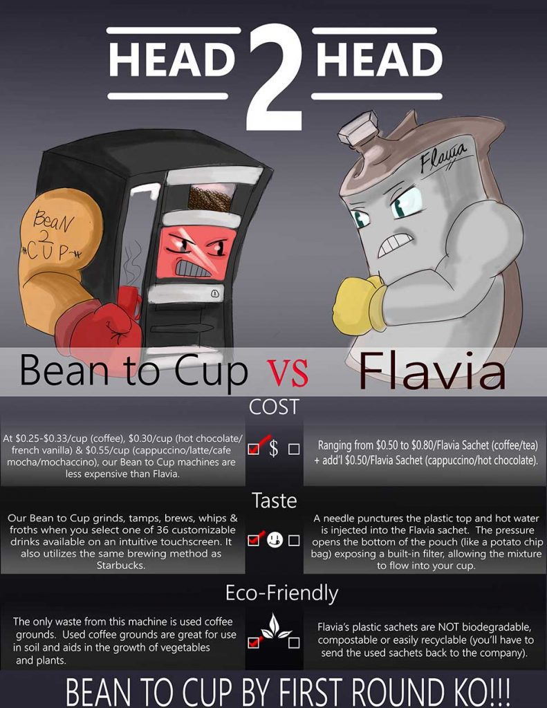 Bean to Cup vs Flavia Office Coffee Service